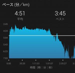 おかやまマラソンのペース